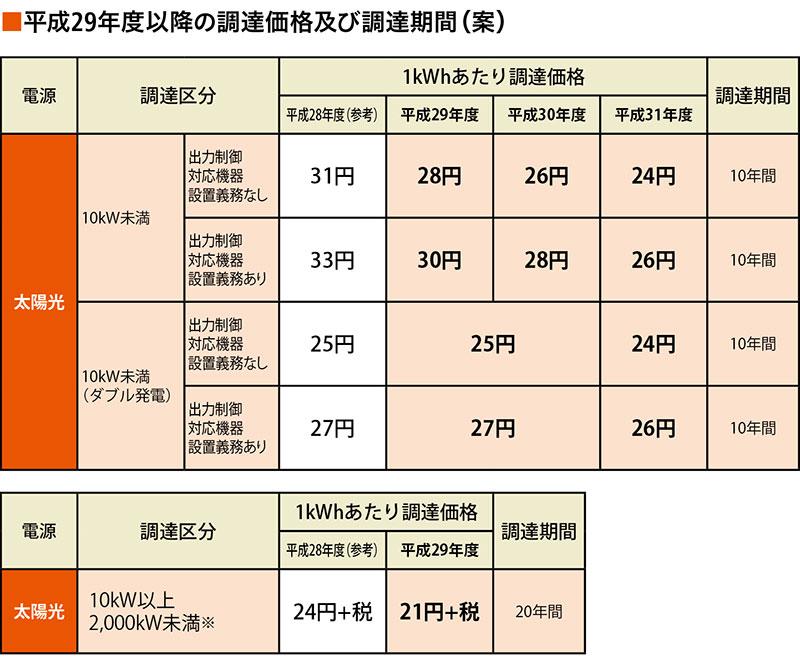 平成29年度以降の調達価格及び調達期間(案)